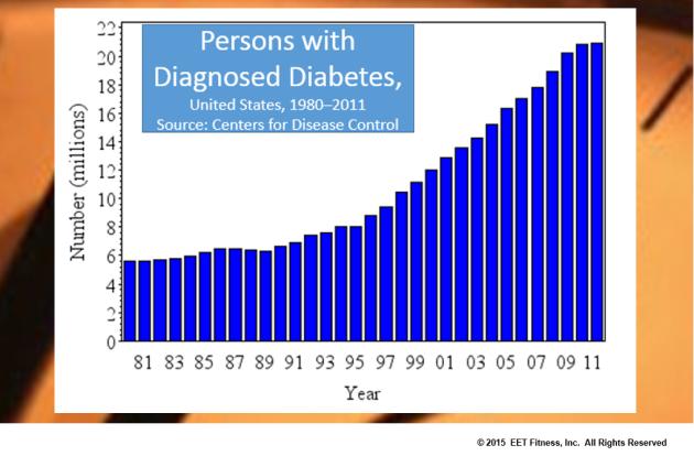 diabetes-stats